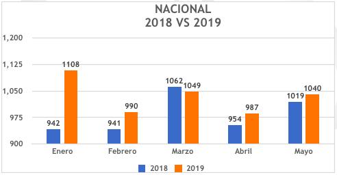 MESES-CON-MAS-ROBO-DE-CARGA-EN-MEXICO-2018-VS-2019