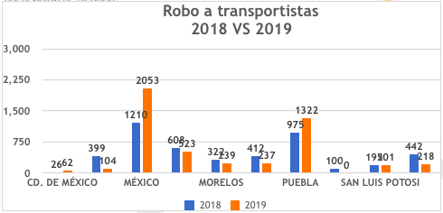 ROBO-DE-CARGA-EN-MEXICO-COMPARATIVA-ESTADOS-2018-VS-2019