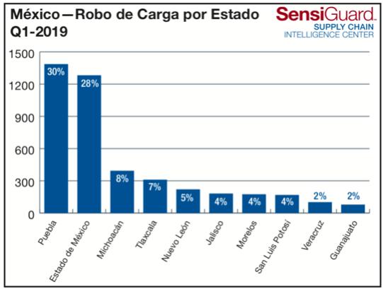 ROBO-DE-CARGA-EN-MEXICO-POR-ESTADO