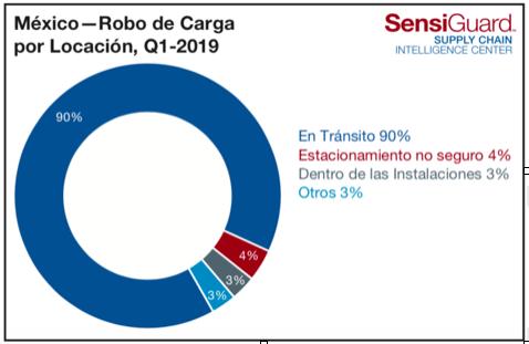 ROBO-DE-CARGA-EN-MEXICO-POR-LOCACION