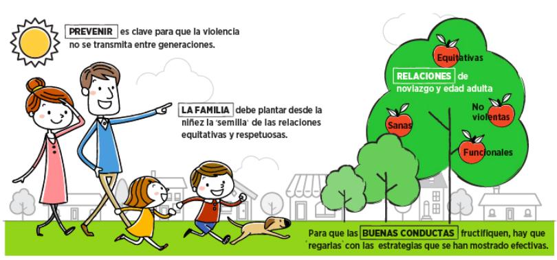 COMO EDUCAR CONTRA LA VIOLENCIA DE GENERO
